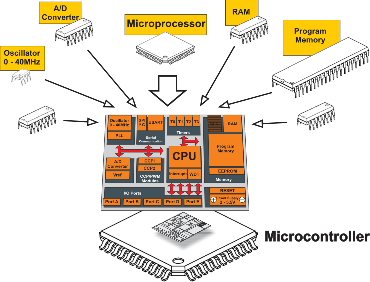 Difference between a Microprocessor and Microcontroller