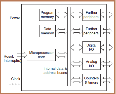 Internal Block Diagram of Micro Controller