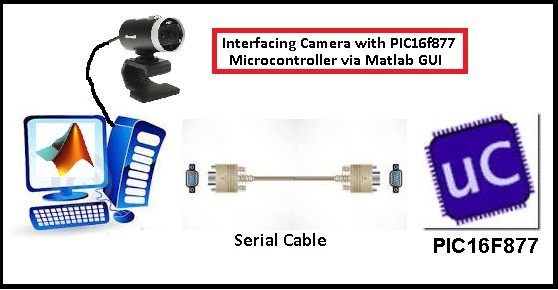 Interfacing Camera with PIC16f877 Microcontroller via Matlab GUI