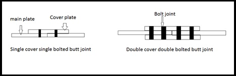 Bolted joints in steel structures