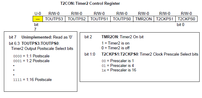 Timer Modules in pic16f877 microcontroller