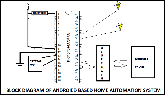android based home automation systems
